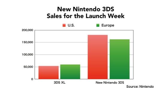 N3DS Sales