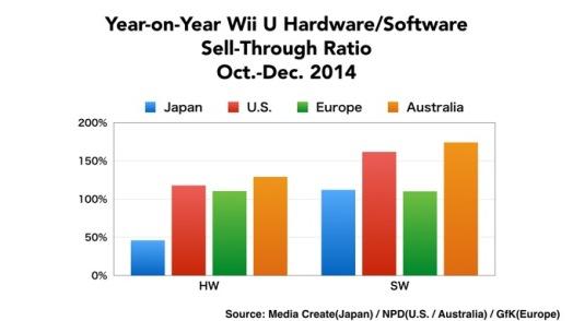 Wii U Sales