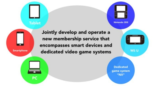 The new membership service will work with various platforms